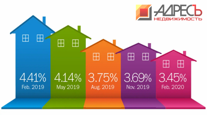 Банки снижают ставки по ипотеке 2020